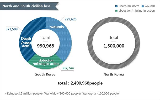 North and South civilian loss